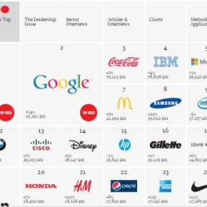 The World's Most Valuable Fashion Brands 2013