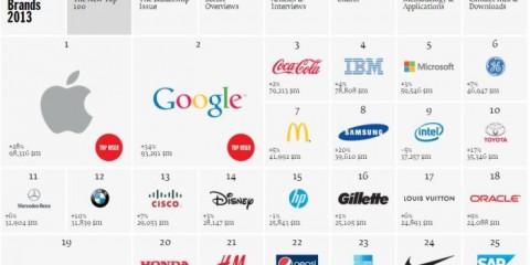 WTFSG-Best-Global-Brands-2013-Interbrand