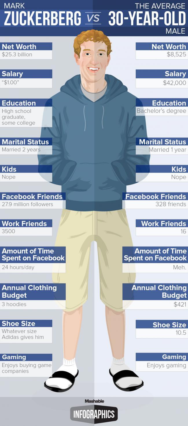 WTFSG_Mark-Zuckerberg-Vs-Average-American-Male